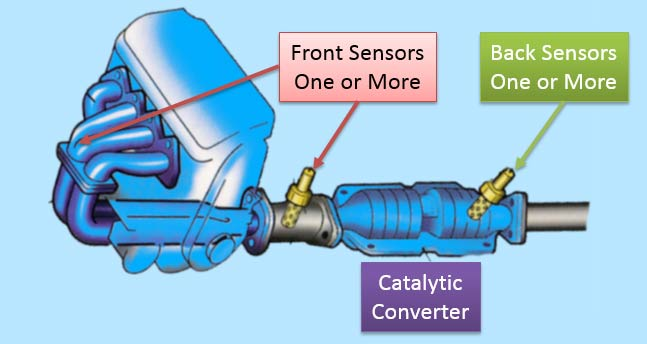 Front and Back oxygen sensors